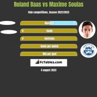Roland Baas vs Maxime Soulas h2h player stats