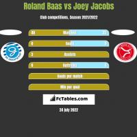 Roland Baas vs Joey Jacobs h2h player stats