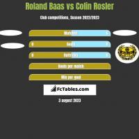 Roland Baas vs Colin Rosler h2h player stats