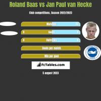 Roland Baas vs Jan Paul van Hecke h2h player stats
