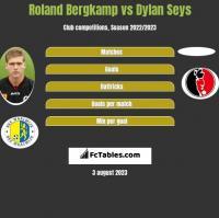 Roland Bergkamp vs Dylan Seys h2h player stats