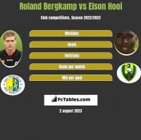 Roland Bergkamp vs Elson Hooi h2h player stats
