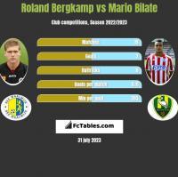 Roland Bergkamp vs Mario Bilate h2h player stats