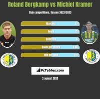 Roland Bergkamp vs Michiel Kramer h2h player stats