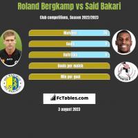 Roland Bergkamp vs Said Bakari h2h player stats