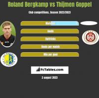 Roland Bergkamp vs Thijmen Goppel h2h player stats