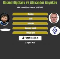 Roland Gigolaev vs Alexander Anyukov h2h player stats