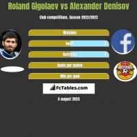 Roland Gigolaev vs Alexander Denisov h2h player stats