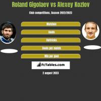 Roland Gigolaev vs Alexey Kozlov h2h player stats