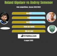Roland Gigołajew vs Andriej Siemionow h2h player stats