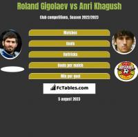 Roland Gigolaev vs Anri Khagush h2h player stats