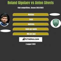 Roland Gigolaev vs Anton Shvets h2h player stats