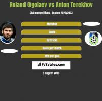 Roland Gigolaev vs Anton Terekhov h2h player stats