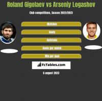 Roland Gigolaev vs Arseniy Logashov h2h player stats