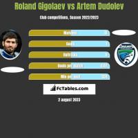Roland Gigolaev vs Artem Dudolev h2h player stats