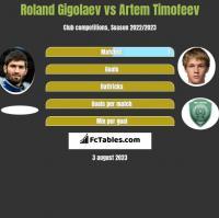 Roland Gigolaev vs Artem Timofeev h2h player stats