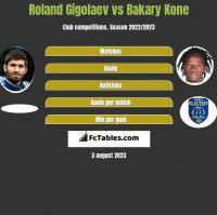 Roland Gigolaev vs Bakary Kone h2h player stats