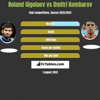 Roland Gigolaev vs Dmitri Kombarov h2h player stats