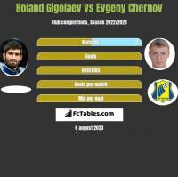 Roland Gigolaev vs Evgeny Chernov h2h player stats