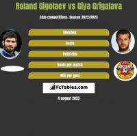 Roland Gigolaev vs Giya Grigalava h2h player stats