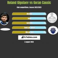 Roland Gigolaev vs Goran Causic h2h player stats