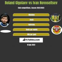 Roland Gigolaev vs Ivan Novoseltsev h2h player stats