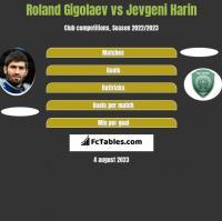 Roland Gigołajew vs Jevgeni Harin h2h player stats