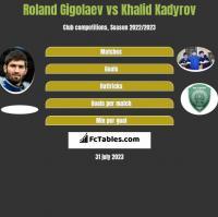 Roland Gigolaev vs Khalid Kadyrov h2h player stats