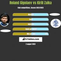 Roland Gigolaev vs Kirill Zaika h2h player stats