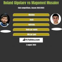 Roland Gigołajew vs Magomed Musalov h2h player stats