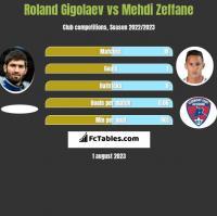 Roland Gigolaev vs Mehdi Zeffane h2h player stats