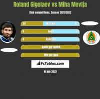Roland Gigolaev vs Miha Mevlja h2h player stats