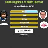 Roland Gigolaev vs Nikita Chernov h2h player stats