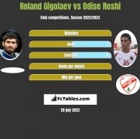 Roland Gigolaev vs Odise Roshi h2h player stats