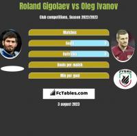 Roland Gigolaev vs Oleg Ivanov h2h player stats
