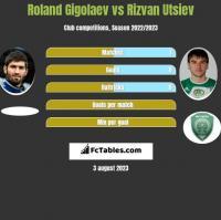 Roland Gigołajew vs Rizvan Utsiev h2h player stats