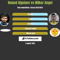 Roland Gigołajew vs Wilker Angel h2h player stats