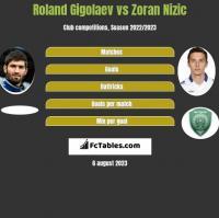 Roland Gigołajew vs Zoran Nizic h2h player stats