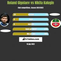 Roland Gigolaev vs Nikita Kalugin h2h player stats
