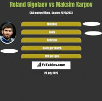 Roland Gigolaev vs Maksim Karpov h2h player stats