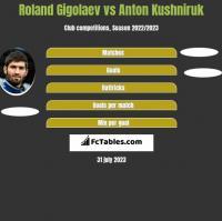 Roland Gigolaev vs Anton Kushniruk h2h player stats