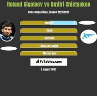 Roland Gigolaev vs Dmitri Chistyakov h2h player stats