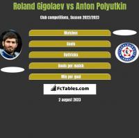 Roland Gigolaev vs Anton Polyutkin h2h player stats