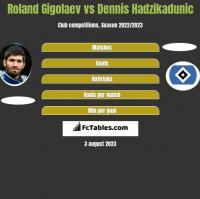Roland Gigolaev vs Dennis Hadzikadunic h2h player stats