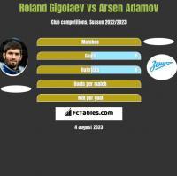 Roland Gigolaev vs Arsen Adamov h2h player stats