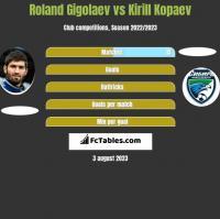 Roland Gigolaev vs Kirill Kopaev h2h player stats