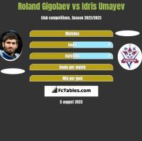 Roland Gigolaev vs Idris Umayev h2h player stats