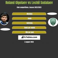 Roland Gigolaev vs Lechii Sudalaev h2h player stats