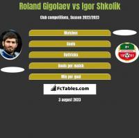 Roland Gigolaev vs Igor Shkolik h2h player stats