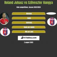 Roland Juhasz vs Szilveszter Hangya h2h player stats